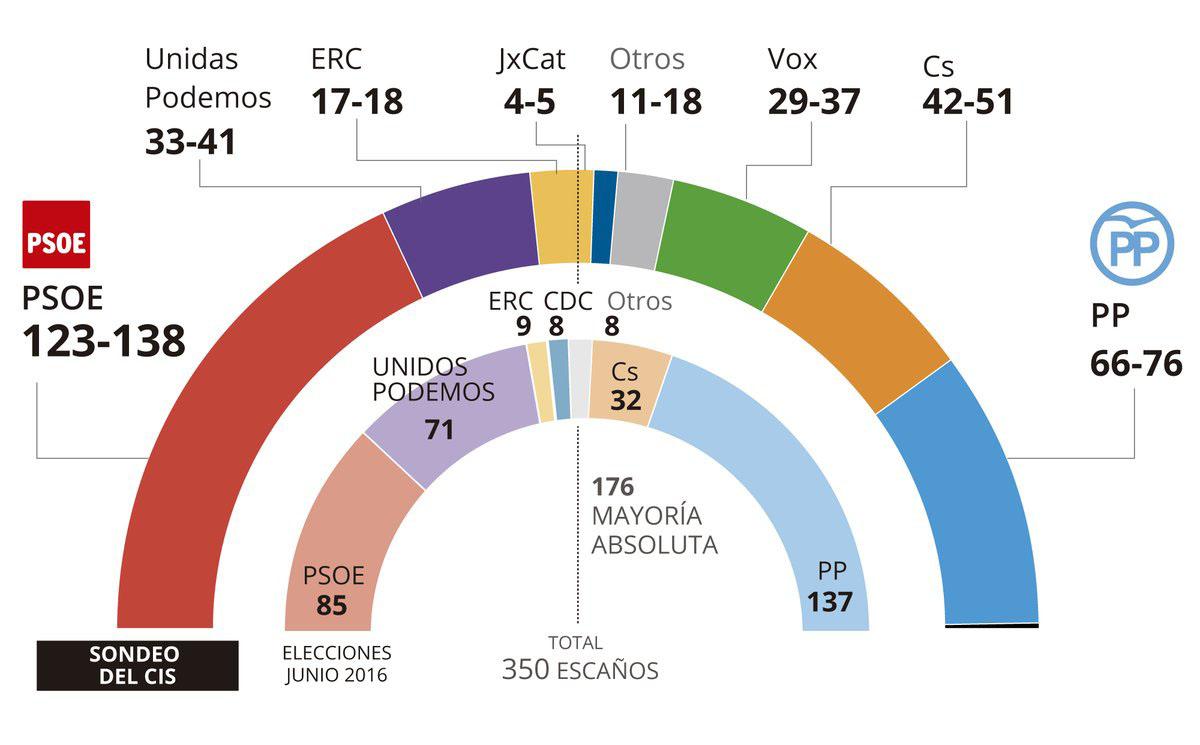 Elecciones Generales - CIS Marzo 2019