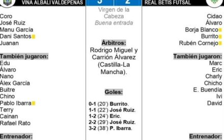Viña Albali Valdepeñas – Real Betis Futsal: 3-2| Puesta a punto con victoria en casa