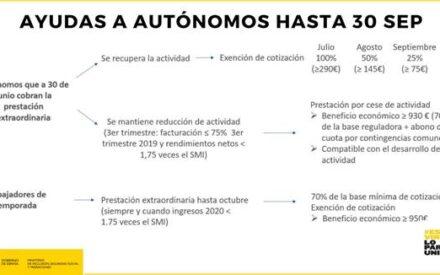 El  Gobierno  prorroga  las  ayudas  a empresas y autónomos hasta el 30 de septiembre, con nuevas exoneraciones en las cotizaciones sociales